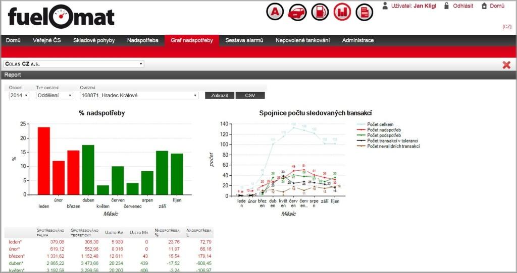 Online správa FuelOmatu obsahuje i řadu analytických nástrojů pro správu pohonných hmot.